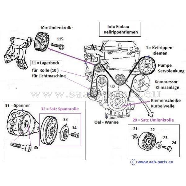 Umlenkrolle für Keilrippenriemen Saab 9-3 9-5 4-Zylinder Benziner